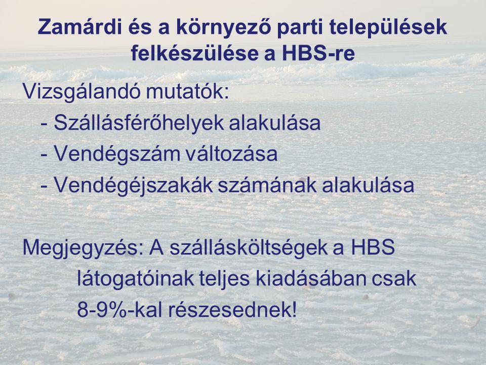 Zamárdi és a környező parti települések felkészülése a HBS-re Vizsgálandó mutatók: - Szállásférőhelyek alakulása - Vendégszám változása - Vendégéjszak