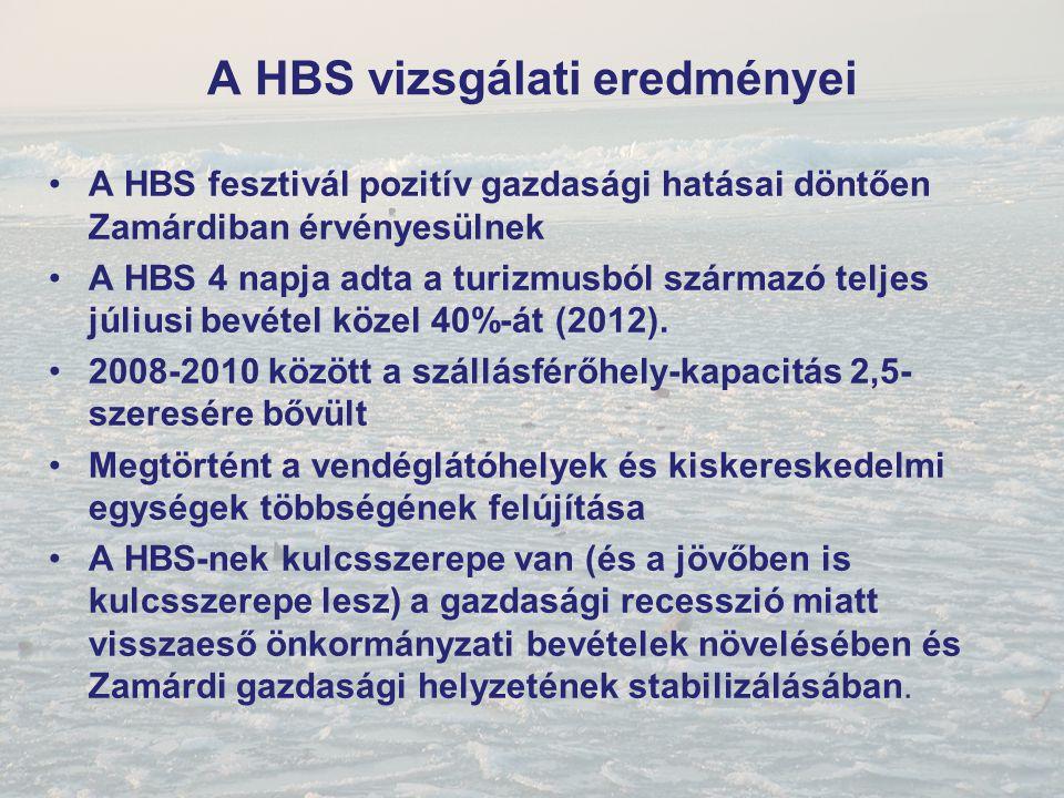 A HBS vizsgálati eredményei A HBS fesztivál pozitív gazdasági hatásai döntően Zamárdiban érvényesülnek A HBS 4 napja adta a turizmusból származó telje