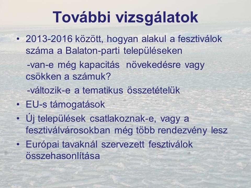 További vizsgálatok 2013-2016 között, hogyan alakul a fesztiválok száma a Balaton-parti településeken -van-e még kapacitás növekedésre vagy csökken a