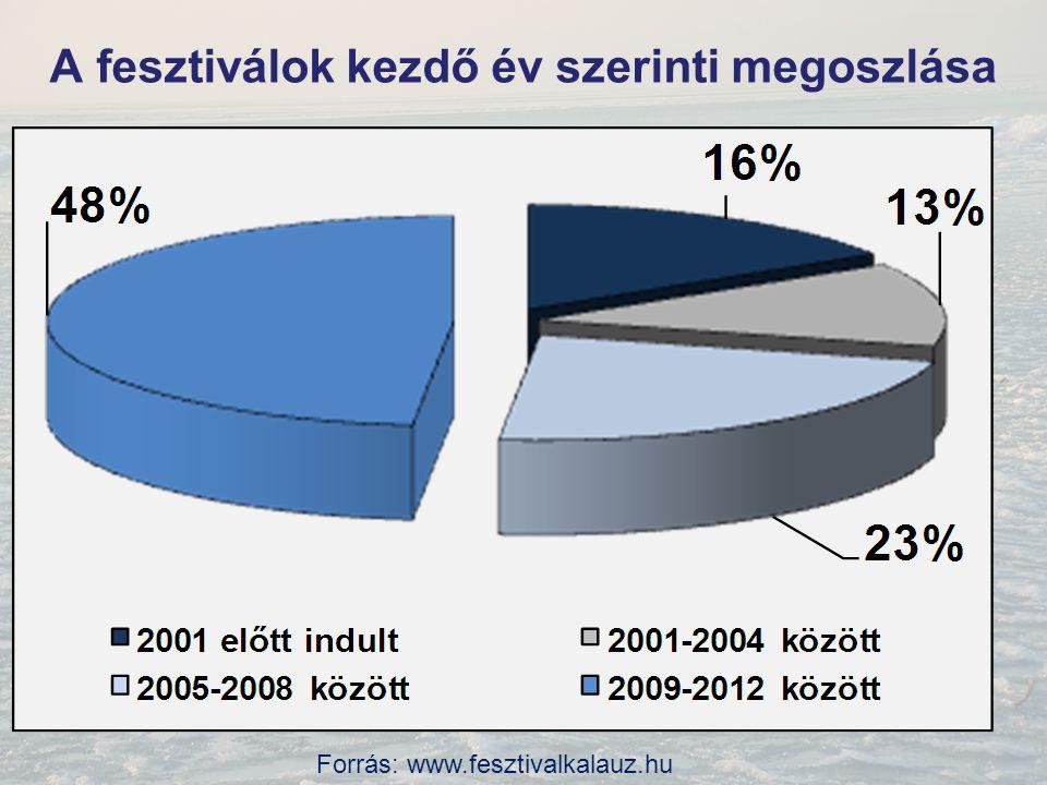 A fesztiválok száma időtartam szerint Forrás: www.fesztivalkalauz.hu