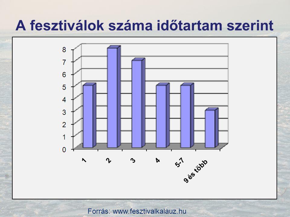 Hónapok szerinti eloszlásuk Forrás: www.fesztivalkalauz.hu