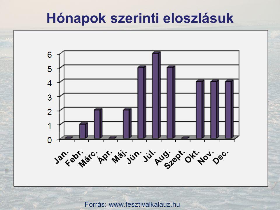 A HBS vizsgálati eredményei A HBS fesztivál pozitív gazdasági hatásai döntően Zamárdiban érvényesülnek A HBS 4 napja adta a turizmusból származó teljes júliusi bevétel közel 40%-át (2012).