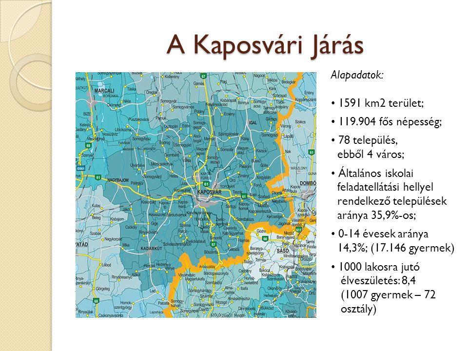 A Kaposvári Járás Alapadatok: 1591 km2 terület; a 119.904 fős népesség; a 78 település, ebből 4 város; a Általános iskolai feladatellátási hellyel rendelkező települések aránya 35,9%-os; a 0-14 évesek aránya 14,3%; (17.146 gyermek) a 1000 lakosra jutó élveszületés: 8,4 (1007 gyermek – 72 osztály)