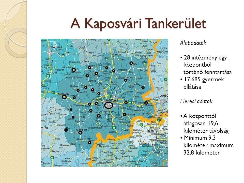 A Kaposvári Tankerület Alapadatok 28 intézmény egy központból történő fenntartása 17.685 gyermek ellátása Elérési adatok A központtól átlagosan 19,6 kilométer távolság Minimum 9,3 kilométer, maximum 32,8 kilométer