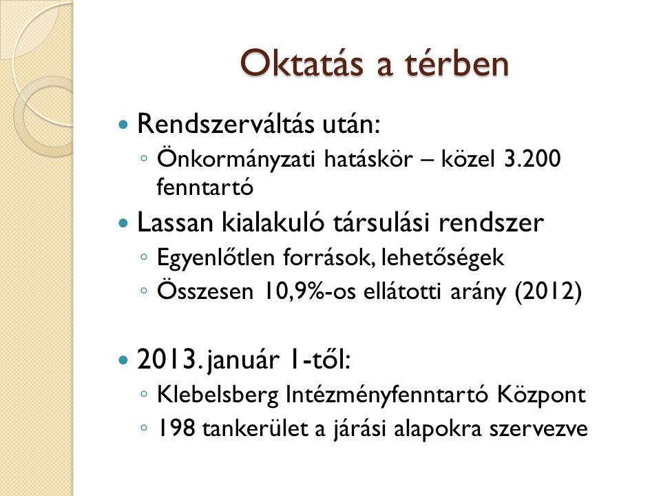 Oktatás a térben Rendszerváltás után: ◦ Önkormányzati hatáskör – közel 3.200 fenntartó Lassan kialakuló társulási rendszer ◦ Egyenlőtlen források, lehetőségek ◦ Összesen 10,9%-os ellátotti arány (2012) 2013.