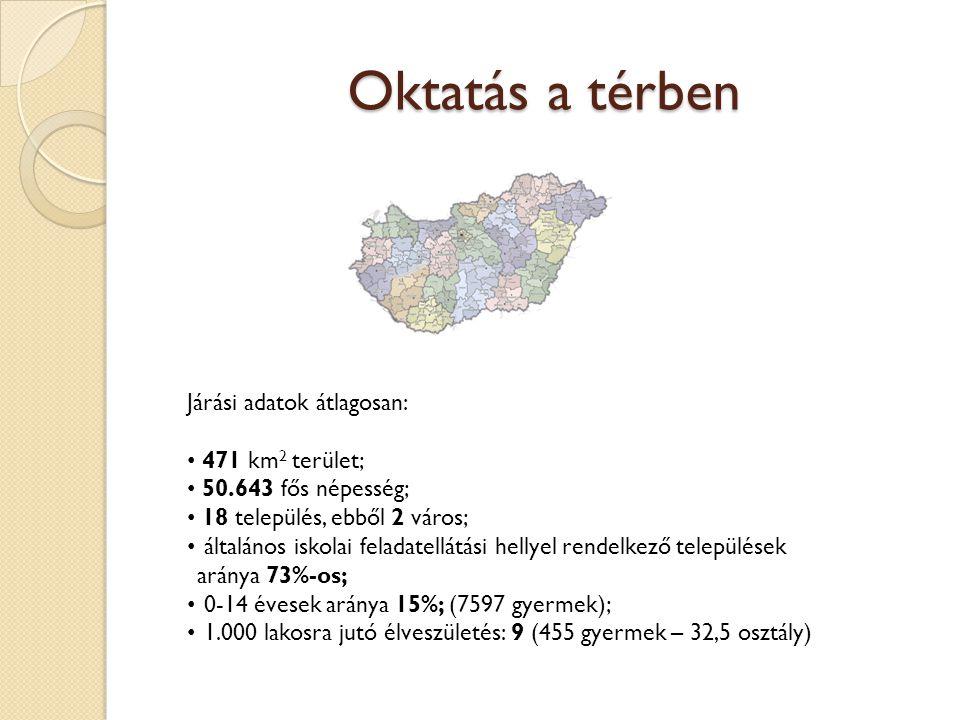 Oktatás a térben Járási adatok átlagosan: 471 km 2 terület; 50.643 fős népesség; 18 település, ebből 2 város; általános iskolai feladatellátási hellyel rendelkező települések aránya 73%-os; 0-14 évesek aránya 15%; (7597 gyermek); 1.000 lakosra jutó élveszületés: 9 (455 gyermek – 32,5 osztály)