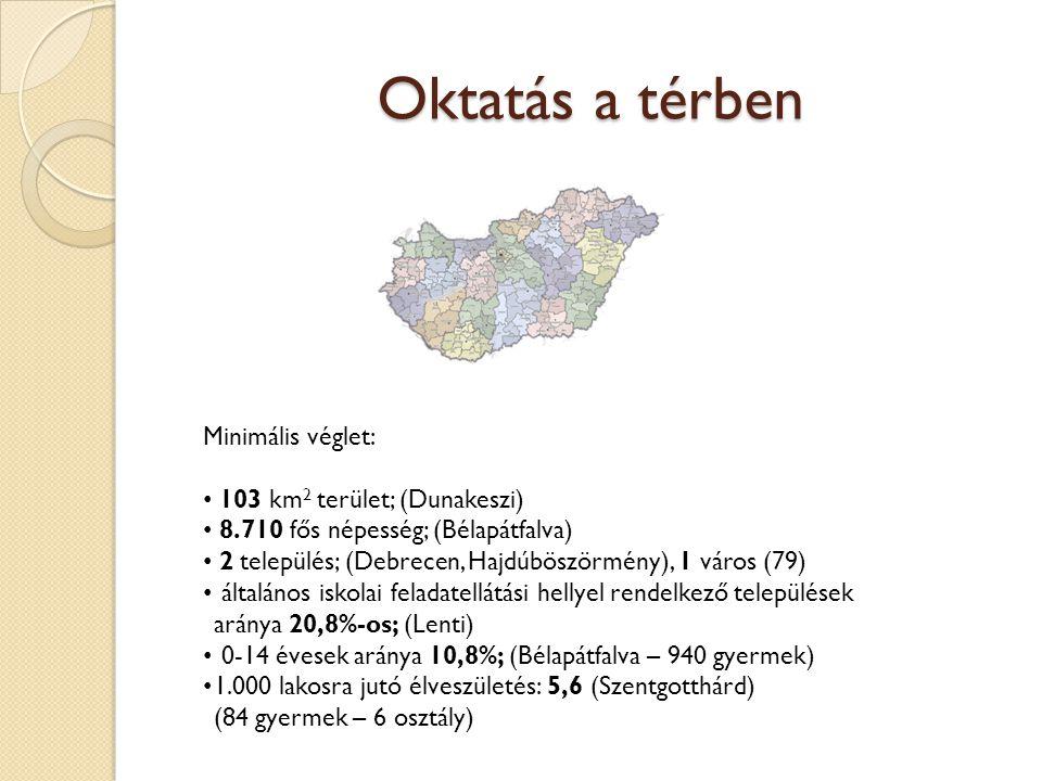 Oktatás a térben Minimális véglet: 103 km 2 terület; (Dunakeszi) 8.710 fős népesség; (Bélapátfalva) 2 település; (Debrecen, Hajdúböszörmény), 1 város (79) általános iskolai feladatellátási hellyel rendelkező települések aránya 20,8%-os; (Lenti) 0-14 évesek aránya 10,8%; (Bélapátfalva – 940 gyermek) 1.000 lakosra jutó élveszületés: 5,6 (Szentgotthárd) (84 gyermek – 6 osztály)