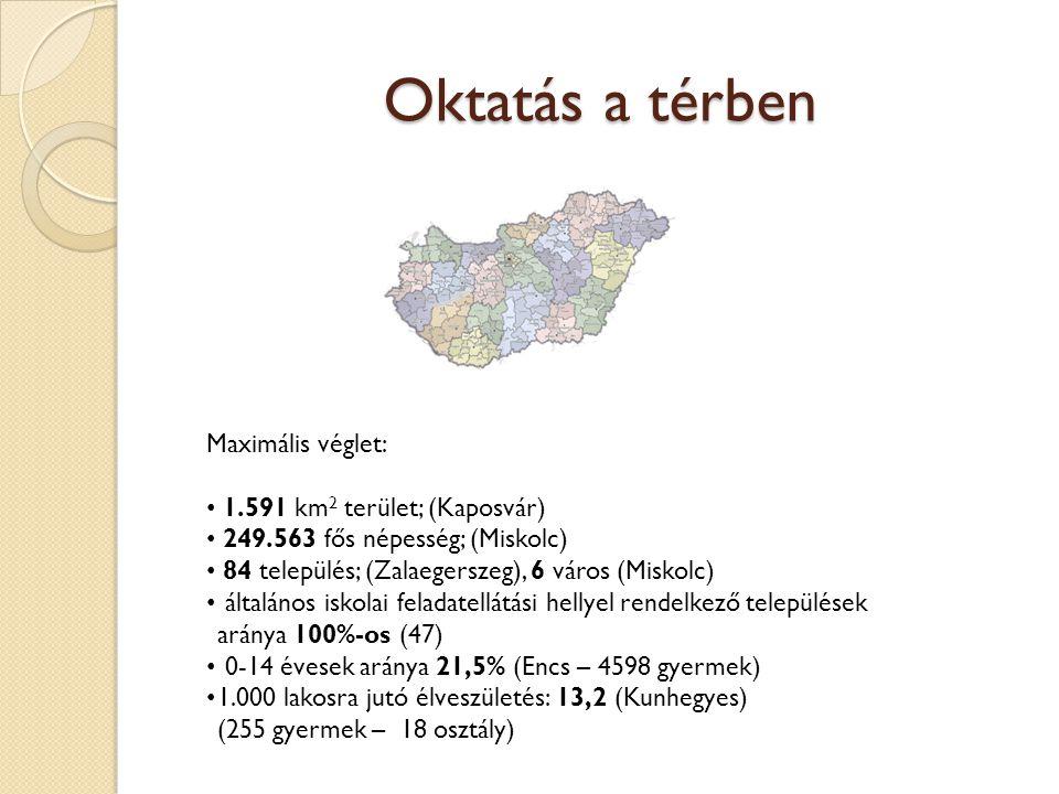 Oktatás a térben Maximális véglet: 1.591 km 2 terület; (Kaposvár) 249.563 fős népesség; (Miskolc) 84 település; (Zalaegerszeg), 6 város (Miskolc) általános iskolai feladatellátási hellyel rendelkező települések aránya 100%-os (47) 0-14 évesek aránya 21,5% (Encs – 4598 gyermek) 1.000 lakosra jutó élveszületés: 13,2 (Kunhegyes) (255 gyermek – 18 osztály)
