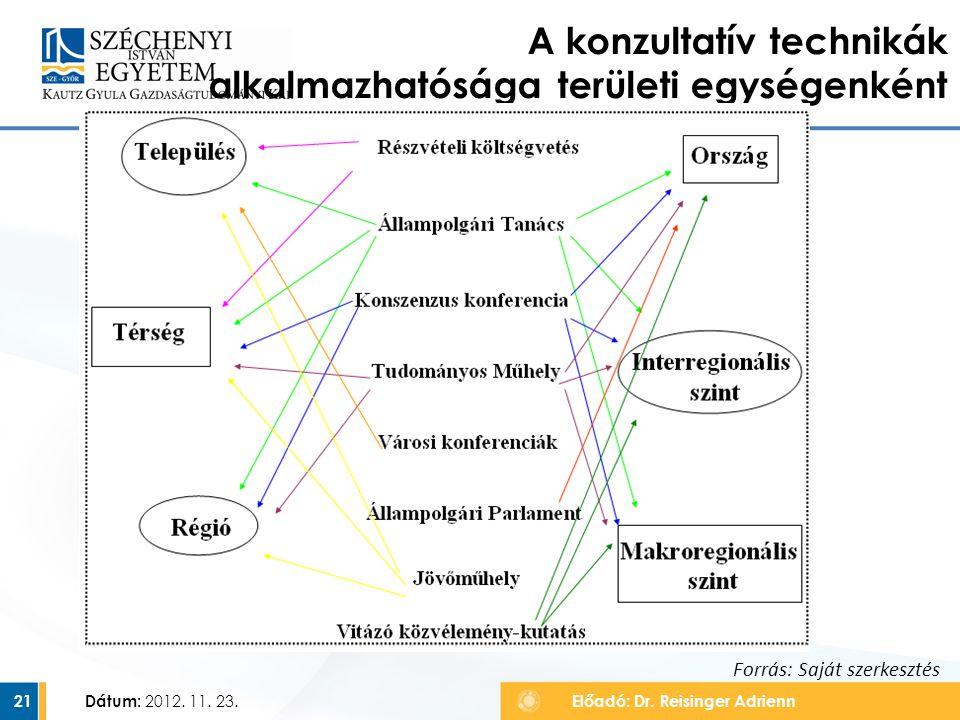 Dátum: 2012. 11. 23. 21 A konzultatív technikák alkalmazhatósága területi egységenként Előadó: Dr. Reisinger Adrienn Forrás: Saját szerkesztés