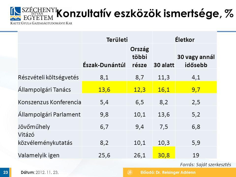 Dátum: 2012. 11. 23. 23 Konzultatív eszközök ismertsége, % Előadó: Dr. Reisinger Adrienn TerületiÉletkor Észak-Dunántúl Ország többi része30 alatt 30