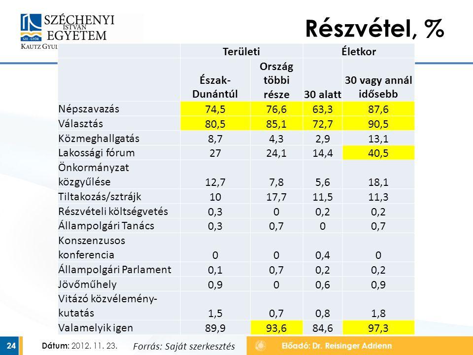 Dátum: 2012. 11. 23. 24 Részvétel, % Előadó: Dr. Reisinger Adrienn TerületiÉletkor Észak- Dunántúl Ország többi része30 alatt 30 vagy annál idősebb Né