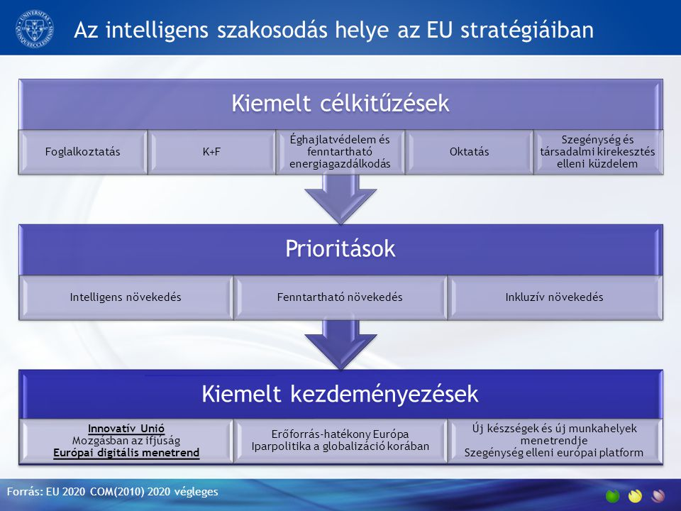Az intelligens szakosodás helye az EU stratégiáiban Kiemelt kezdeményezések Innovatív Unió Mozgásban az ifjúság Európai digitális menetrend Erőforrás-hatékony Európa Iparpolitika a globalizáció korában Új készségek és új munkahelyek menetrendje Szegénység elleni európai platform Prioritások Intelligens növekedésFenntartható növekedésInkluzív növekedés Kiemelt célkitűzések FoglalkoztatásK+F Éghajlatvédelem és fenntartható energiagazdálkodás Oktatás Szegénység és társadalmi kirekesztés elleni küzdelem Forrás: EU 2020 COM(2010) 2020 végleges