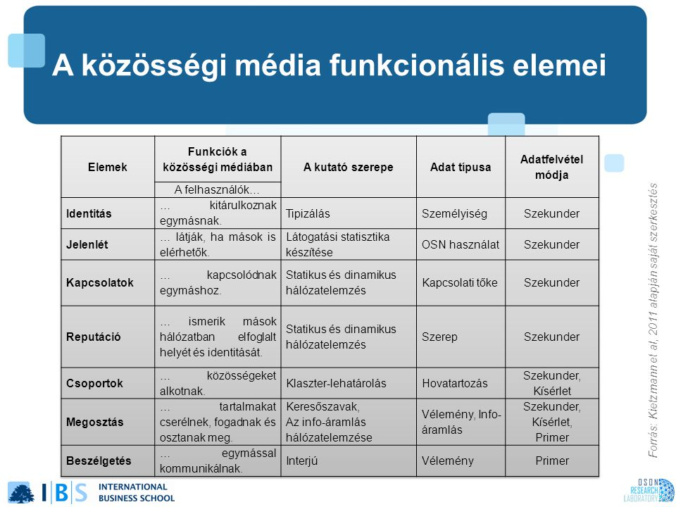 Forrás: Kietzmann et al, 2011 alapján saját szerkesztés A közösségi média funkcionális elemei