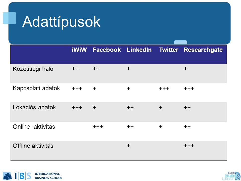Adattípusok iWiWFacebookLinkedInTwitterResearchgate Közösségi háló++ ++ Kapcsolati adatok+++++ Lokációs adatok+++++++ Online aktivitás++++++ Offline a