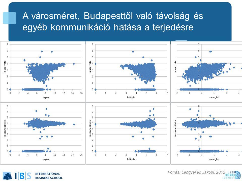 A városméret, Budapesttől való távolság és egyéb kommunikáció hatása a terjedésre Forrás: Lengyel és Jakobi, 2012