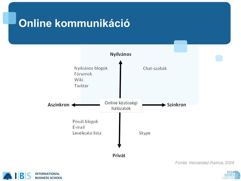 Online kommunikáció Forrás: Hernandez-Ramos, 2004
