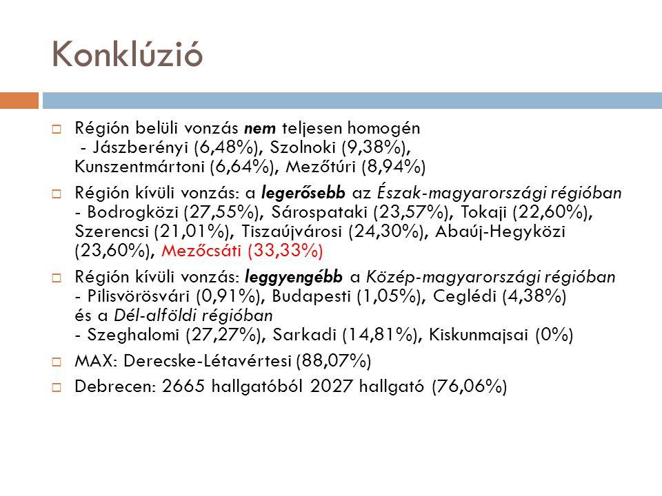 Konklúzió  Régión belüli vonzás nem teljesen homogén - Jászberényi (6,48%), Szolnoki (9,38%), Kunszentmártoni (6,64%), Mezőtúri (8,94%)  Régión kívüli vonzás: a legerősebb az Észak-magyarországi régióban - Bodrogközi (27,55%), Sárospataki (23,57%), Tokaji (22,60%), Szerencsi (21,01%), Tiszaújvárosi (24,30%), Abaúj-Hegyközi (23,60%), Mezőcsáti (33,33%)  Régión kívüli vonzás: leggyengébb a Közép-magyarországi régióban - Pilisvörösvári (0,91%), Budapesti (1,05%), Ceglédi (4,38%) és a Dél-alföldi régióban - Szeghalomi (27,27%), Sarkadi (14,81%), Kiskunmajsai (0%)  MAX: Derecske-Létavértesi (88,07%)  Debrecen: 2665 hallgatóból 2027 hallgató (76,06%)