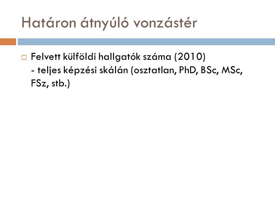 Határon átnyúló vonzástér  Felvett külföldi hallgatók száma (2010) - teljes képzési skálán (osztatlan, PhD, BSc, MSc, FSz, stb.)