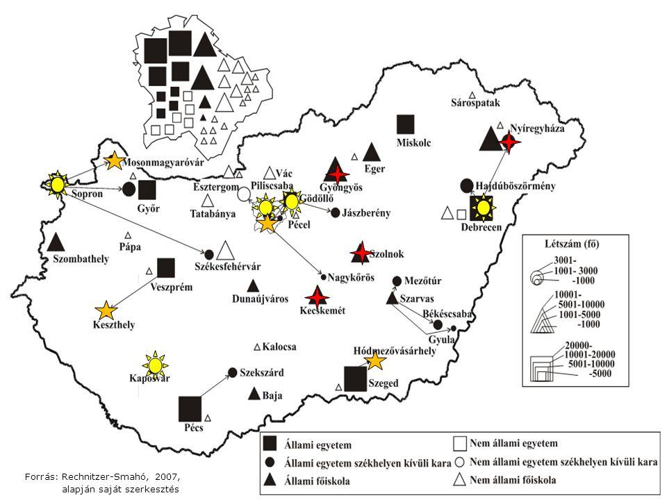Forrás: Rechnitzer-Smahó, 2007, alapján saját szerkesztés