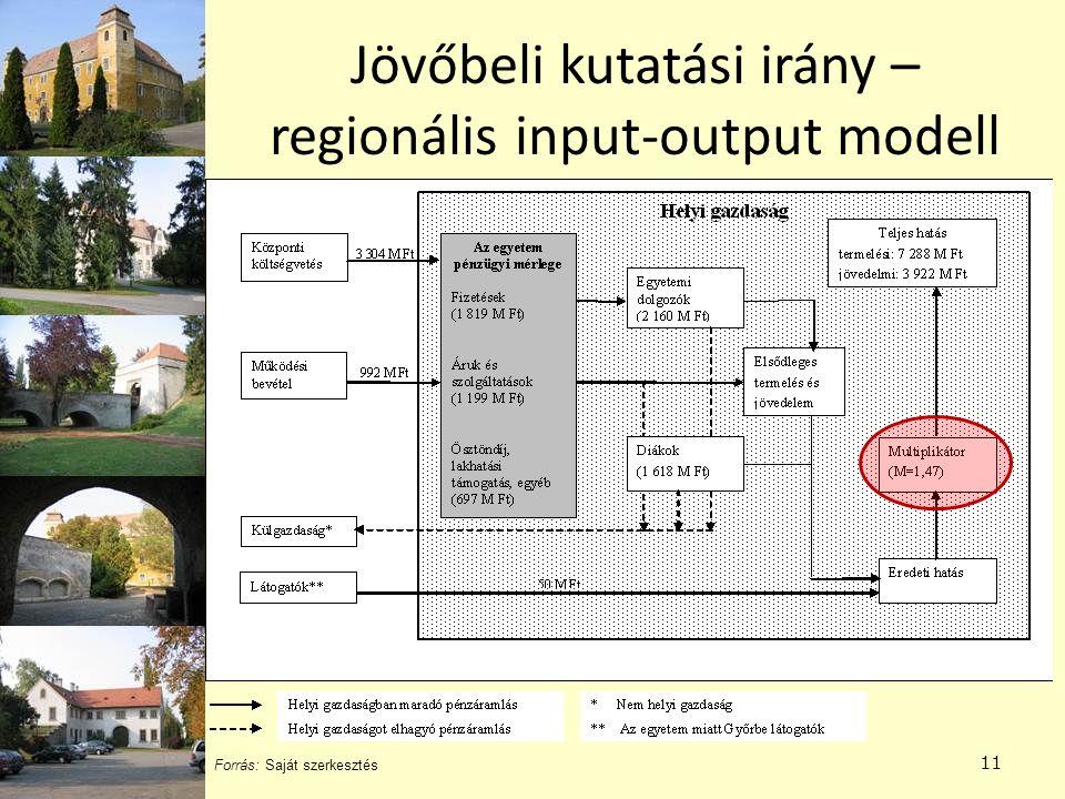 Jövőbeli kutatási irány – regionális input-output modell 11 Forrás: Saját szerkesztés