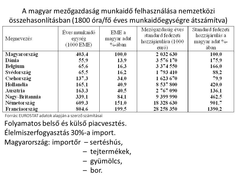 A magyar mezőgazdaság munkaidő felhasználása nemzetközi összehasonlításban (1800 óra/fő éves munkaidőegységre átszámítva) Forrás: EUROSTAT adatok alap