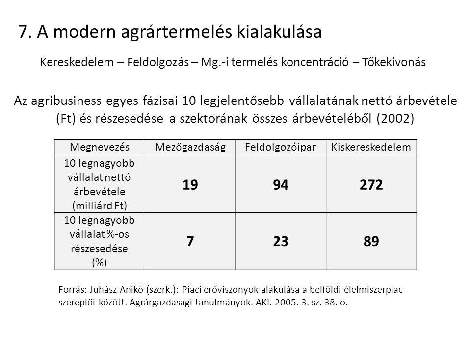 7. A modern agrártermelés kialakulása Kereskedelem – Feldolgozás – Mg.-i termelés koncentráció – Tőkekivonás Az agribusiness egyes fázisai 10 legjelen