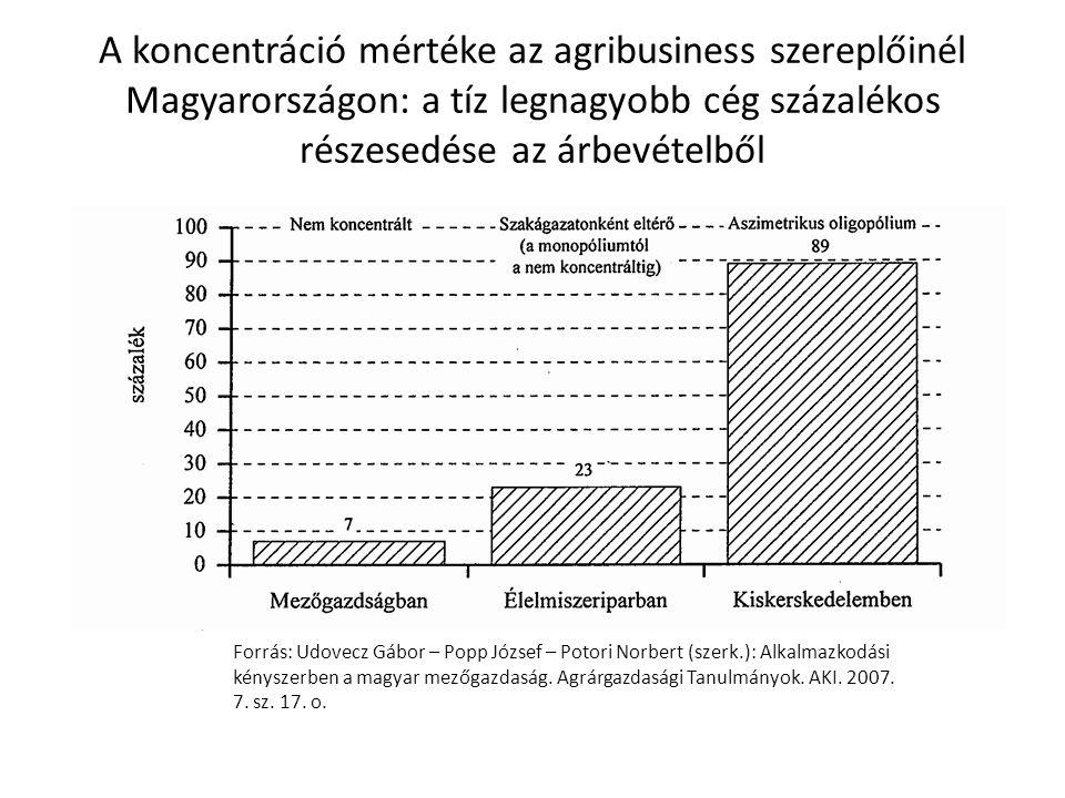 A koncentráció mértéke az agribusiness szereplőinél Magyarországon: a tíz legnagyobb cég százalékos részesedése az árbevételből Forrás: Udovecz Gábor