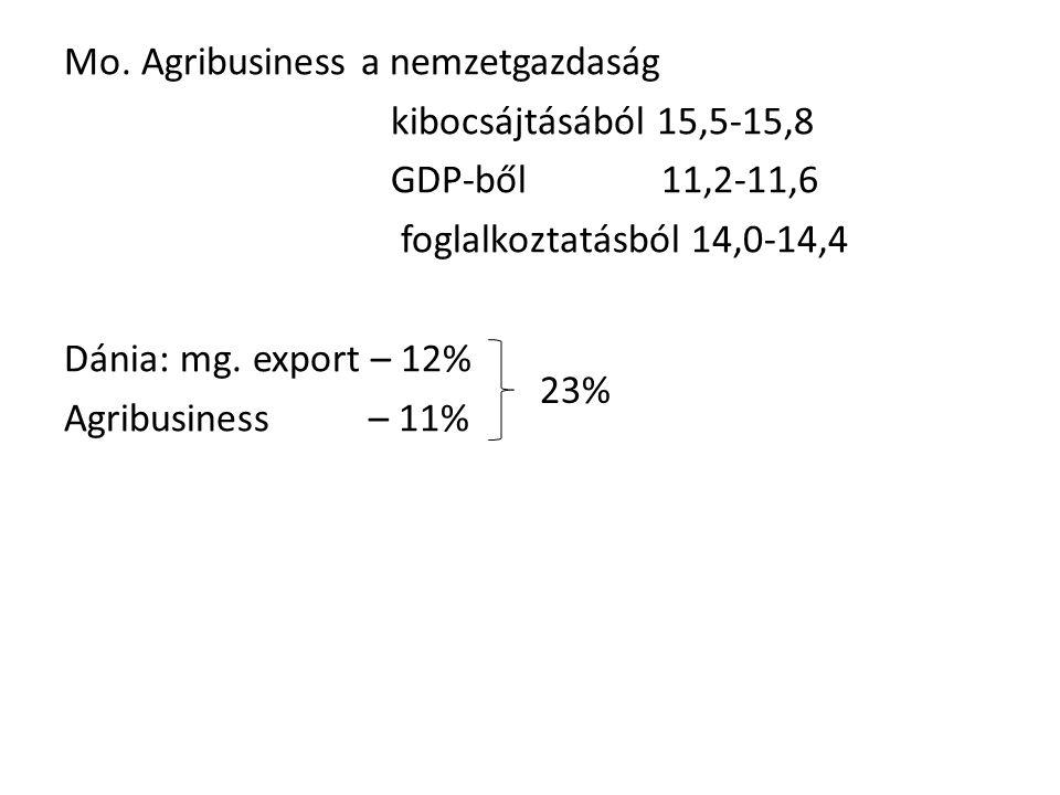 Mo. Agribusiness a nemzetgazdaság kibocsájtásából 15,5-15,8 GDP-ből 11,2-11,6 foglalkoztatásból 14,0-14,4 Dánia: mg. export – 12% Agribusiness – 11% 2