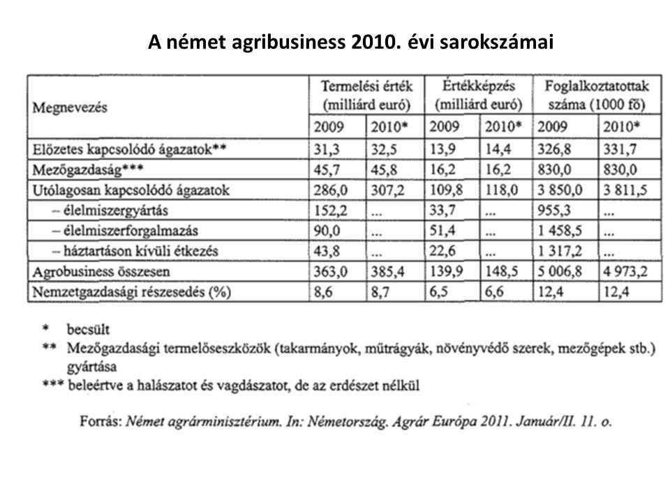 A német agribusiness 2010. évi sarokszámai