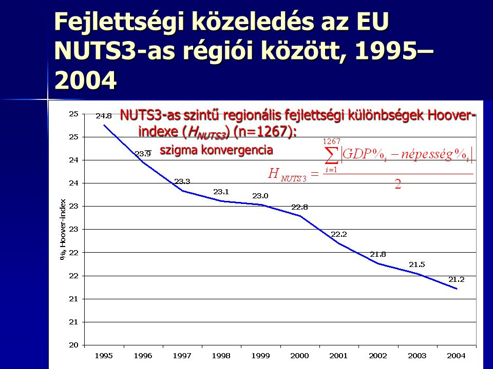 14 Fejlettségi közeledés az EU NUTS3-as régiói között, 1995– 2004 NUTS3-as szintű regionális fejlettségi különbségek Hoover- indexe (H NUTS3 ) (n=1267): –szigma konvergencia