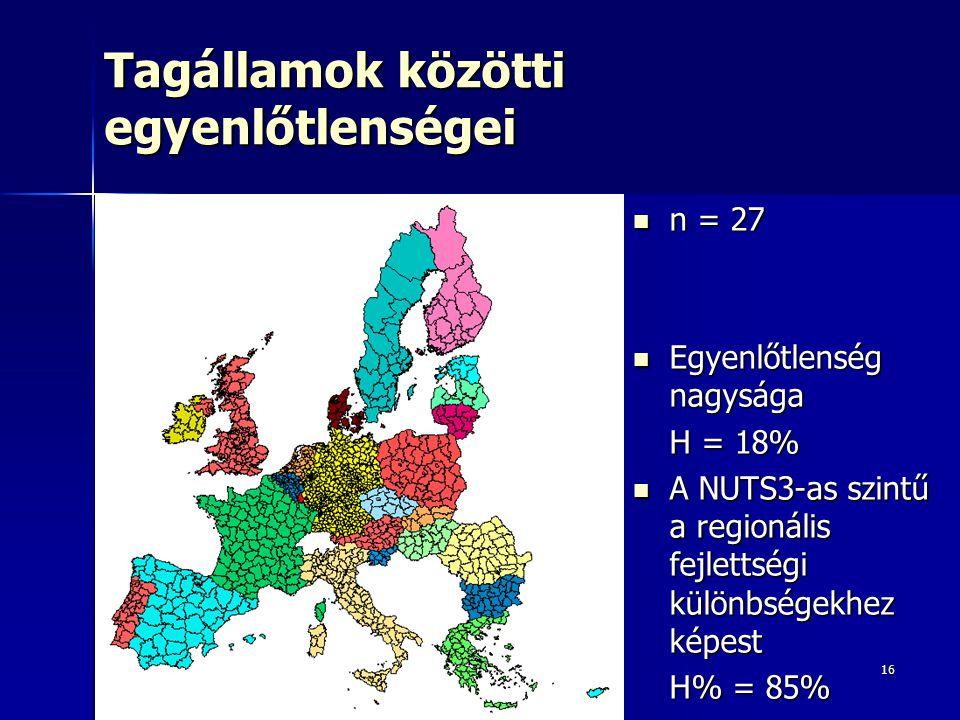 16 Tagállamok közötti egyenlőtlenségei n = 27 n = 27 Egyenlőtlenség nagysága Egyenlőtlenség nagysága H = 18% A NUTS3-as szintű a regionális fejlettségi különbségekhez képest A NUTS3-as szintű a regionális fejlettségi különbségekhez képest H% = 85%
