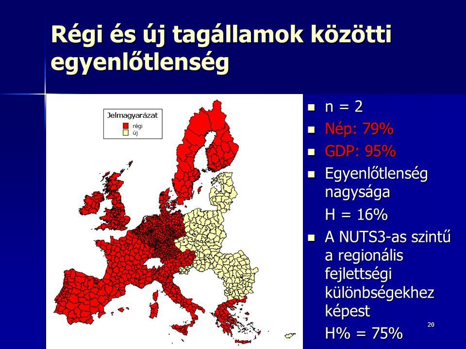 20 Régi és új tagállamok közötti egyenlőtlenség n = 2 n = 2 Nép: 79% Nép: 79% GDP: 95% GDP: 95% Egyenlőtlenség nagysága Egyenlőtlenség nagysága H = 16% A NUTS3-as szintű a regionális fejlettségi különbségekhez képest A NUTS3-as szintű a regionális fejlettségi különbségekhez képest H% = 75%