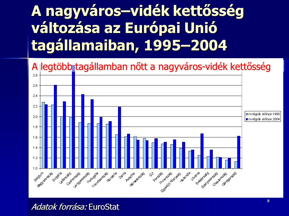 8 A nagyváros–vidék kettősség változása az Európai Unió tagállamaiban, 1995–2004 Adatok forrása: EuroStat A legtöbb tagállamban nőtt a nagyváros-vidék kettősség
