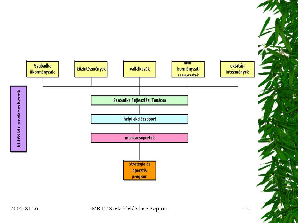 2005.XI.26.MRTT Szekcióelőadás - Sopron11