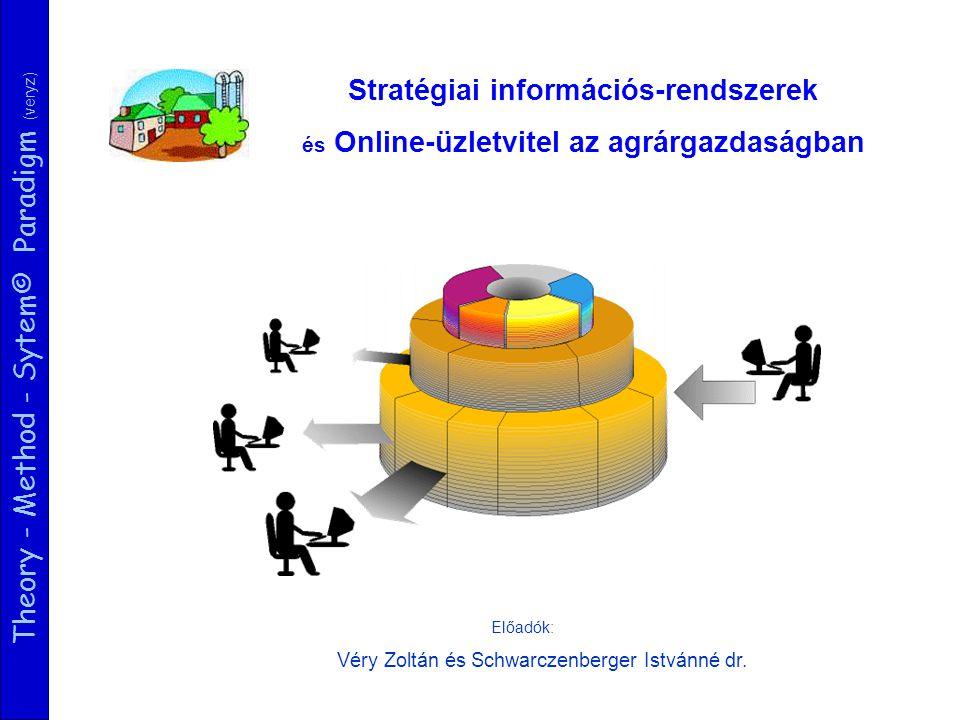 Theory - Method - Sytem© Paradigm (veryz) Hatékony gazdálkodás (teljesítmények, költségek, fedezet, cash) Egy online üzletviteli modell Gyorsaság Rugalmasság Folyamatos fejlődés Üzleti Stratégia Vevő- orientáció ÜGYFELEK ERŐFORRRÁSOK Üzleti követelmények időzítés CRMBSCSCM SCM=Supply Chain Management, BSC=Business Scorecard, CRM=Customer Relationship Management IT / WEB stratégia Értékteremtő folyamatok Online elérhetőség Copyright©: veryz