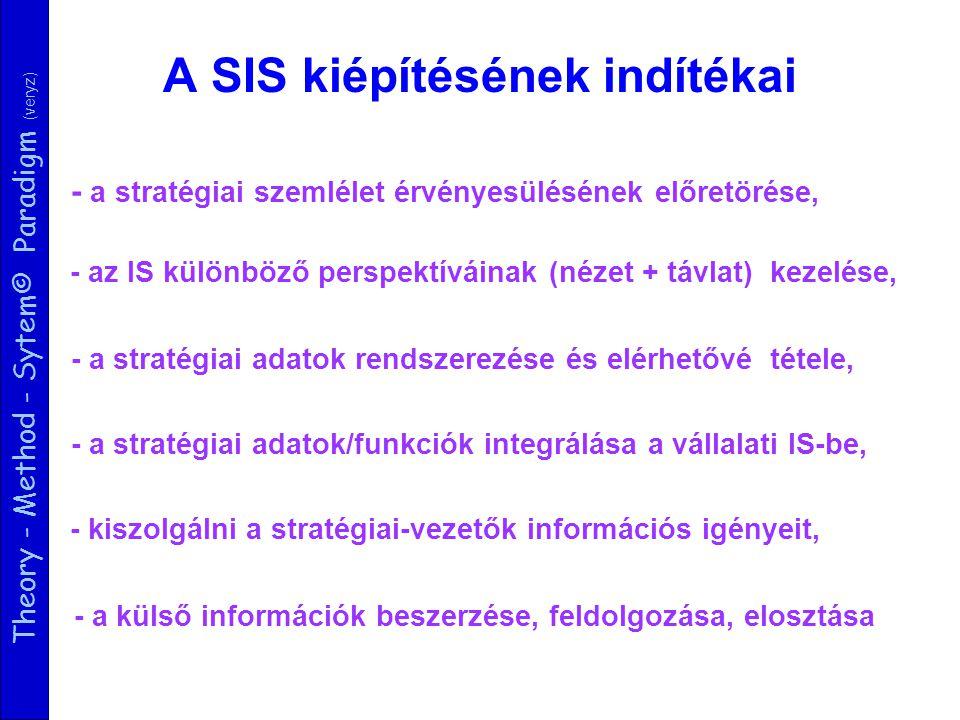Theory - Method - Sytem© Paradigm (veryz) A SIS kiépítésének indítékai - a stratégiai szemlélet érvényesülésének előretörése, - a külső információk beszerzése, feldolgozása, elosztása - az IS különböző perspektíváinak (nézet + távlat) kezelése, - kiszolgálni a stratégiai-vezetők információs igényeit, - a stratégiai adatok rendszerezése és elérhetővé tétele, - a stratégiai adatok/funkciók integrálása a vállalati IS-be,