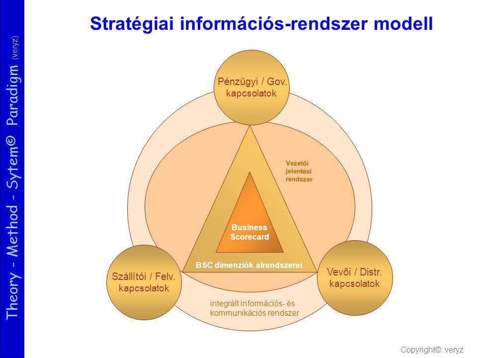 Theory - Method - Sytem© Paradigm (veryz) BSC dimenziók alrendszerei Pénzügyi / Gov. kapcsolatok integrált információs- és kommunikációs rendszer Veze