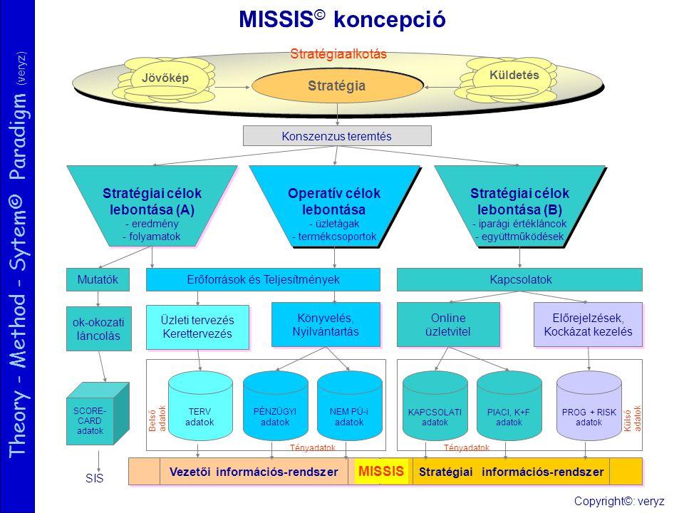 Theory - Method - Sytem© Paradigm (veryz) MISSIS © koncepció Stratégia Konszenzus teremtés Stratégiai célok lebontása (A) - eredmény - folyamatok Stratégiai célok lebontása (A) - eredmény - folyamatok Erőforrások és Teljesítmények Vezetői információs-rendszer Üzleti tervezés Kerettervezés Üzleti tervezés Kerettervezés Könyvelés, Nyilvántartás Könyvelés, Nyilvántartás PÉNZÜGYI adatok TERV adatok NEM PÜ-i adatok Operatív célok lebontása - üzletágak - termékcsoportok Operatív célok lebontása - üzletágak - termékcsoportok Tényadatok Stratégiai célok lebontása (B) - iparági értékláncok - együttműködések Stratégiai célok lebontása (B) - iparági értékláncok - együttműködések Stratégiai információs-rendszer Online üzletvitel Online üzletvitel Előrejelzések, Kockázat kezelés Előrejelzések, Kockázat kezelés PIACI, K+F adatok KAPCSOLATI adatok PROG + RISK adatok Kapcsolatok Jövőkép Tényadatok Küldetés Belső adatok Külső adatok Stratégiaalkotás Mutatók SIS SCORE- CARD adatok MISSIS ok-okozati láncolás Copyright©: veryz