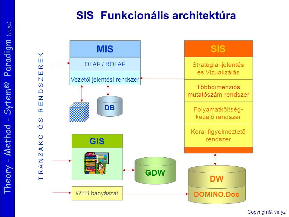 Theory - Method - Sytem© Paradigm (veryz) SIS Funkcionális architektúra Vezetői jelentési rendszer DOMINO.Doc SIS Stratégiai-jelentés és Vizualizálás