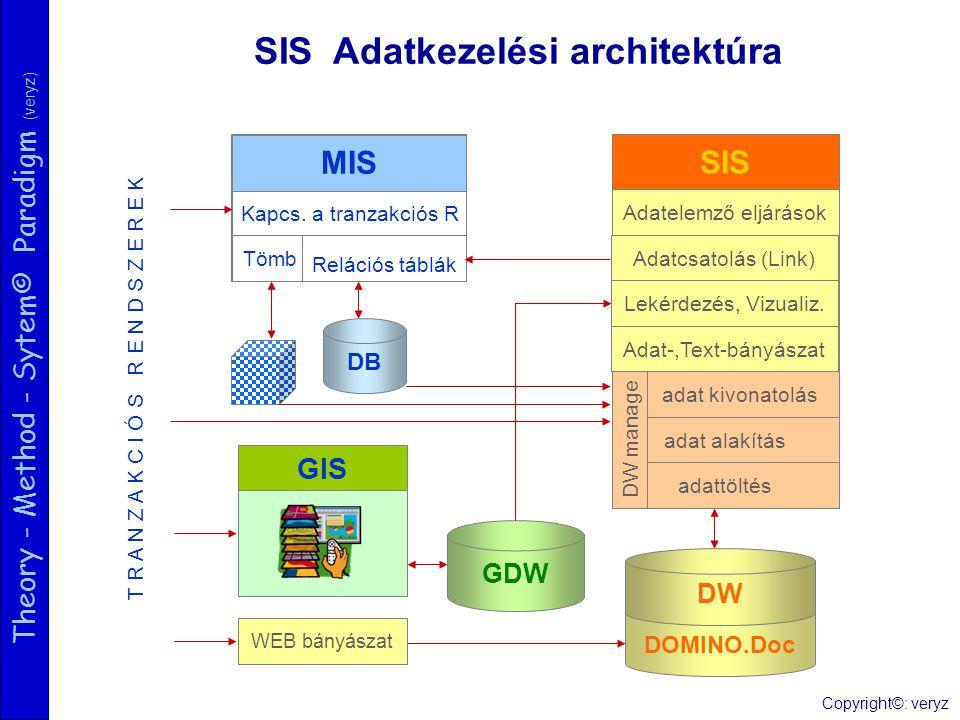 Theory - Method - Sytem© Paradigm (veryz) SIS Adatkezelési architektúra Relációs táblák DB DOMINO.Doc SIS Adatelemző eljárások Adatcsatolás (Link) Lek