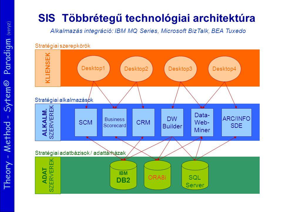 Theory - Method - Sytem© Paradigm (veryz) SIS Többrétegű technológiai architektúra ADAT SZERVEREK ALKALM. SZERVEREK KLIENSEK Desktop1 Desktop2Desktop3