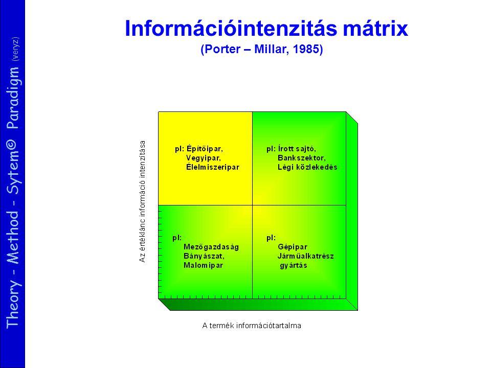 Theory - Method - Sytem© Paradigm (veryz) Logisztikai rész- rendszer Szolgálta tási rész- rendszer Pénzügyi részrendszer Strategic Enterprise Management SEM SCM CRM SAP © (Szállítókapcsola- tok kezelése) (Vevőkapcsolatok kezelése) ERP Copyright©: veryz SEM Modulok: SEM-BPS Business Planning & Simulation SEM-BIC Business Information Collection SEM-BCS Business Consolidation SEM-CPM Corporate Performance Monitor SEM-SRM Stakeholder Relationship Manager