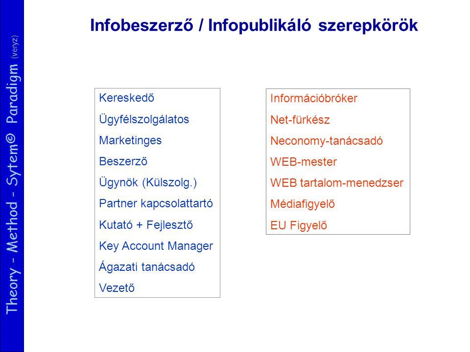 Theory - Method - Sytem© Paradigm (veryz) Kereskedő Ügyfélszolgálatos Marketinges Beszerző Ügynök (Külszolg.) Partner kapcsolattartó Kutató + Fejlesztő Key Account Manager Ágazati tanácsadó Vezető Információbróker Net-fürkész Neconomy-tanácsadó WEB-mester WEB tartalom-menedzser Médiafigyelő EU Figyelő Infobeszerző / Infopublikáló szerepkörök