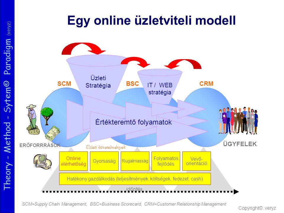 Theory - Method - Sytem© Paradigm (veryz) Hatékony gazdálkodás (teljesítmények, költségek, fedezet, cash) Egy online üzletviteli modell Gyorsaság Ruga
