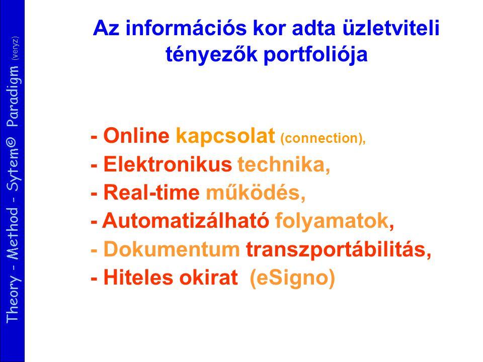 Theory - Method - Sytem© Paradigm (veryz) Az információs kor adta üzletviteli tényezők portfoliója - Online kapcsolat (connection), - Elektronikus technika, - Real-time működés, - Automatizálható folyamatok, - Dokumentum transzportábilitás, - Hiteles okirat (eSigno)