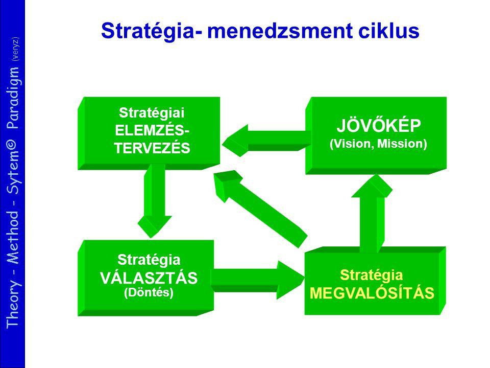 Theory - Method - Sytem© Paradigm (veryz) JÖVŐKÉP (Vision, Mission) Stratégia- menedzsment ciklus Stratégia VÁLASZTÁS (Döntés) Stratégiai ELEMZÉS- TERVEZÉS Stratégia MEGVALÓSÍTÁS