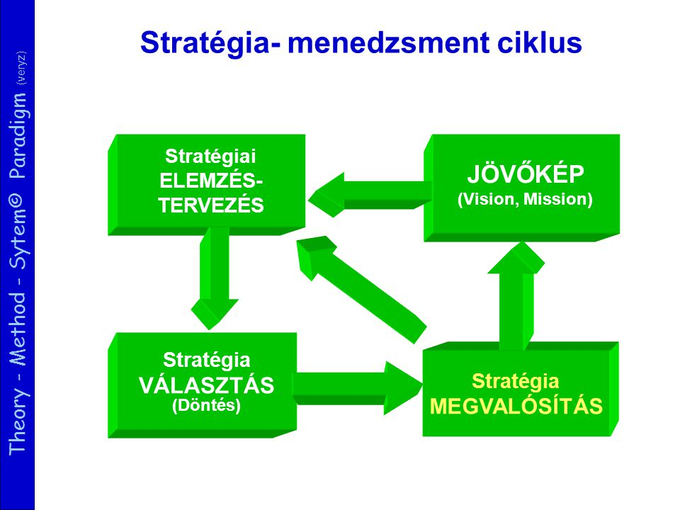 Theory - Method - Sytem© Paradigm (veryz) B2B B2CB2E FarmBusiness Online Business-to-Business Business-to-Commerce Business-to-Employee www.linkB2E.com