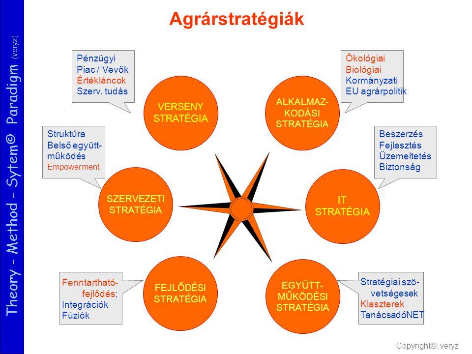 Theory - Method - Sytem© Paradigm (veryz) Agrárstratégiák EGYÜTT- MŰKÖDÉSI STRATÉGIA IT STRATÉGIA FEJLŐDÉSI STRATÉGIA SZERVEZETI STRATÉGIA ALKALMAZ- KODÁSI STRATÉGIA VERSENY STRATÉGIA Ökológiai Biológiai Kormányzati EU agrárpolitik Beszerzés Fejlesztés Üzemeltetés Biztonság Stratégiai szö- vetségesekKlaszterekTanácsadóNET Pénzügyi Piac / Vevők Értékláncok Szerv.