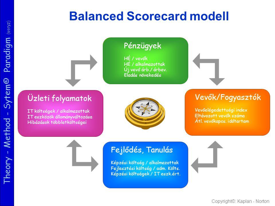 Theory - Method - Sytem© Paradigm (veryz) VEVŐSZEMPONT / PIAC Hogyan ítélik meg a vevők a vállalkozás teljesítményeit .