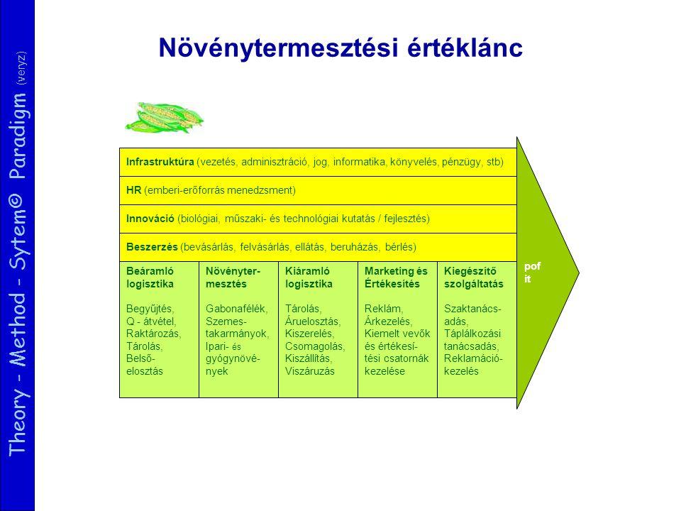 Theory - Method - Sytem© Paradigm (veryz) Beáramló logisztika Begyűjtés, Q - átvétel, Raktározás, Tárolás, Belső- elosztás pof it Infrastruktúra (vezetés, adminisztráció, jog, informatika, könyvelés, pénzügy, stb) HR (emberi-erőforrás menedzsment) Innováció (biológiai, műszaki- és technológiai kutatás / fejlesztés) Beszerzés (bevásárlás, felvásárlás, ellátás, beruházás, bérlés) Növényter- mesztés Gabonafélék, Szemes- takarmányok, Ipari- és gyógynövé- nyek Kiáramló logisztika Tárolás, Áruelosztás, Kiszerelés, Csomagolás, Kiszállítás, Viszáruzás Marketing és Értékesítés Reklám, Árkezelés, Kiemelt vevők és értékesí- tési csatornák kezelése Kiegészítő szolgáltatás Szaktanács- adás, Táplálkozási tanácsadás, Reklamáció- kezelés Növénytermesztési értéklánc